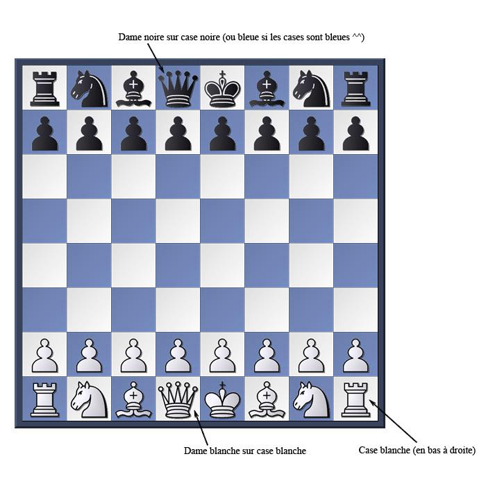 Position des pièces du jeu d'échecs