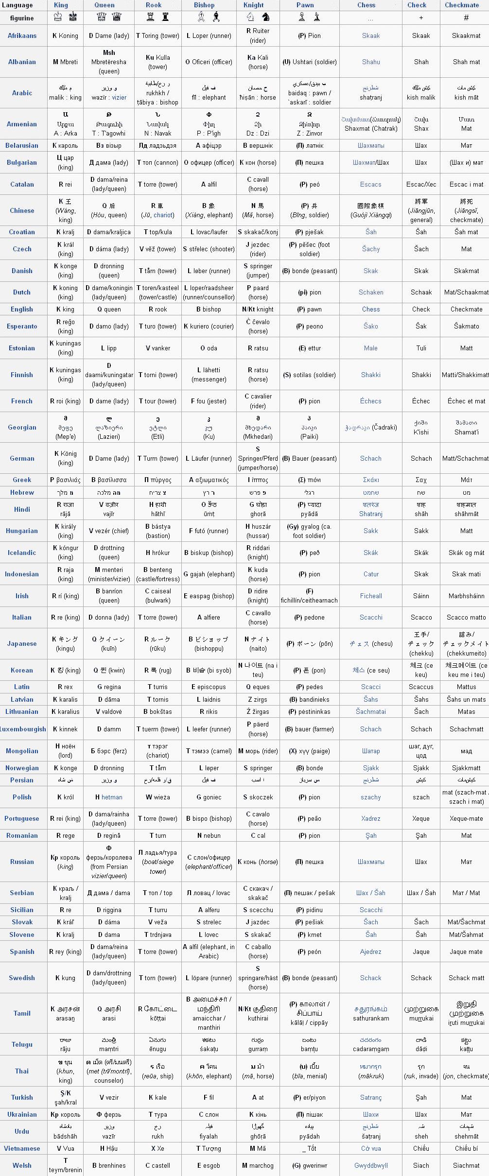 name of chess pieces. Le nom des pièces d'échecs dans toutes les langues (anglais, french, arabic, chinese, english, persian, spanish)