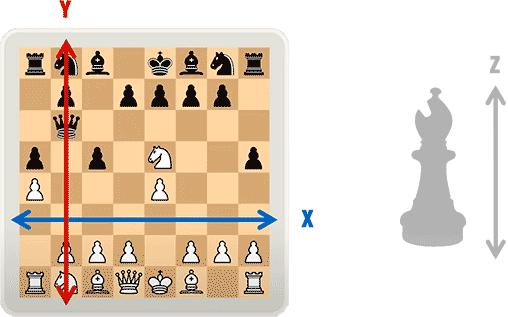 5D Chess les dimensions x y et z