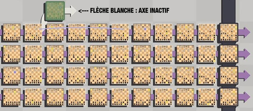axe inactif
