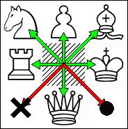 Diagramme échecs flèches