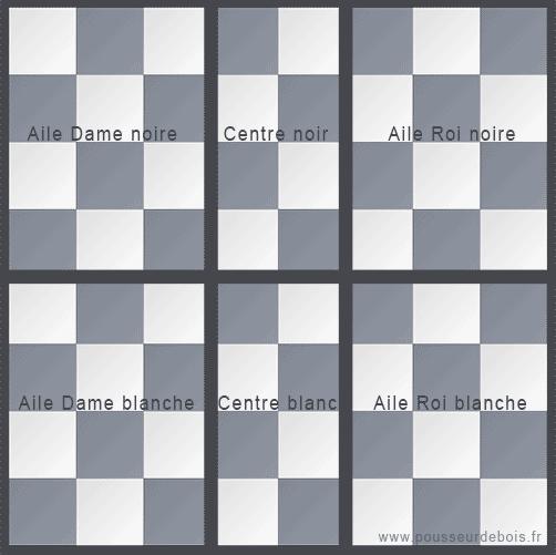 Plateau d'échecs, secteurs