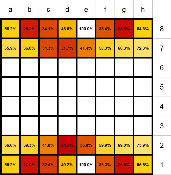 Tableau : Pourcentage de chance de survie des pièces d'échecs. Statistiques
